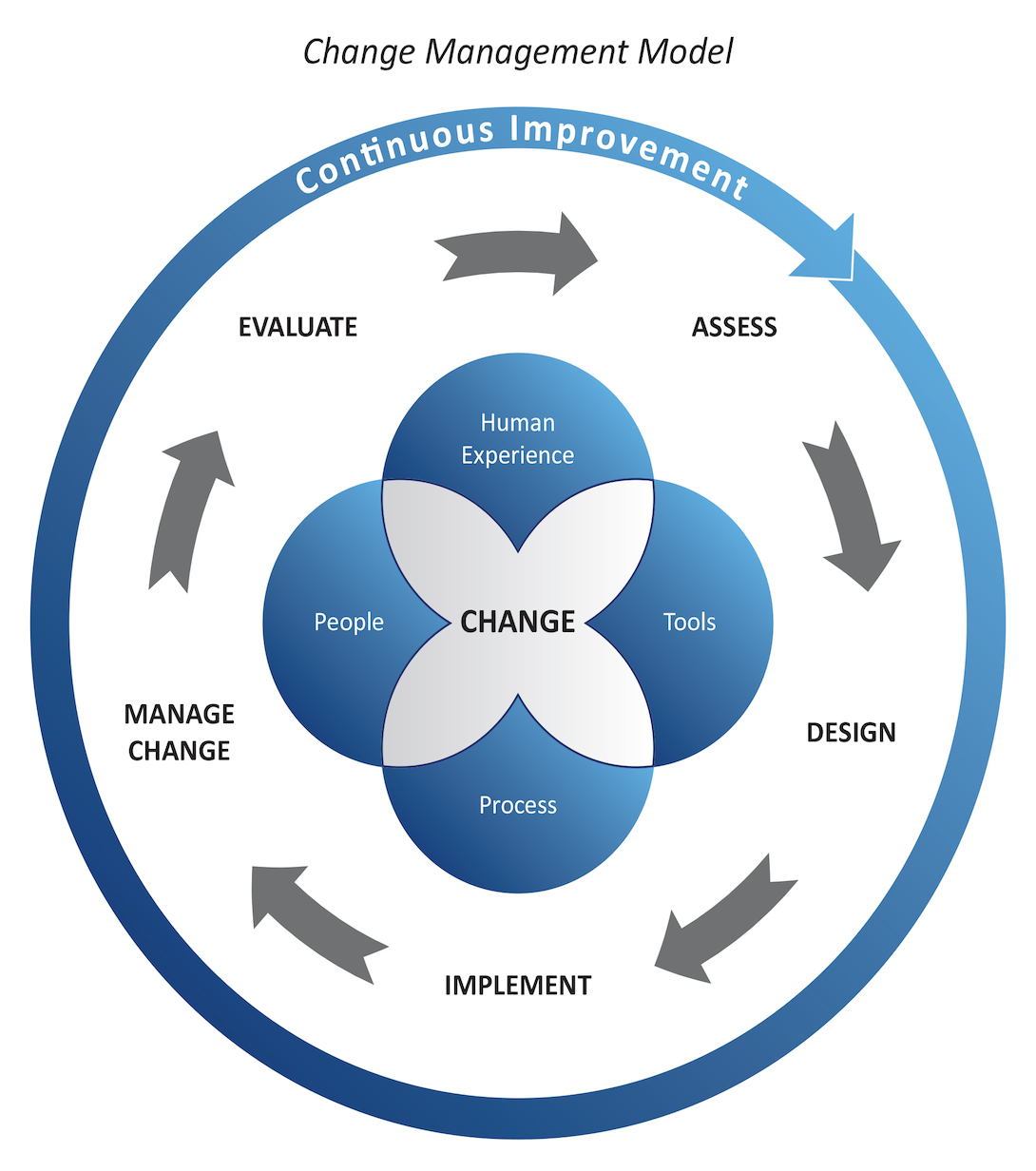 a change management Organizations must become increasingly able to change quickly and easily the business must be flexible yet capable of implementing and sustaining organizational change deciding what to change is one thing making changes stick is another to improve odds, use this change management checklist.
